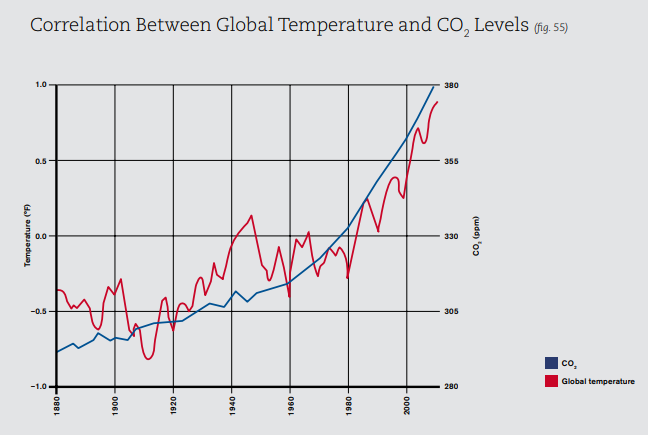 Correlation between temperature and co2