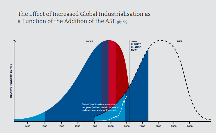 Effect of increased global industrialisation