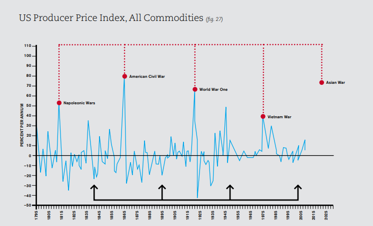 US Producer Price Index