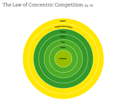 The law of concentric competition