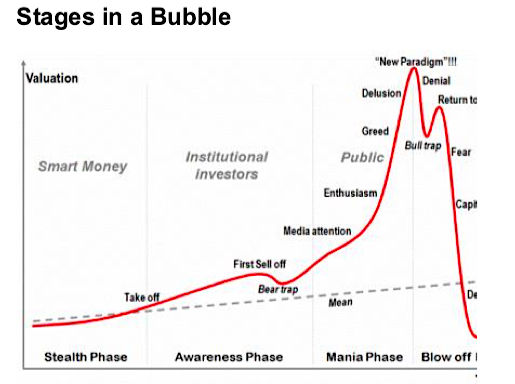 Stages of the bubble