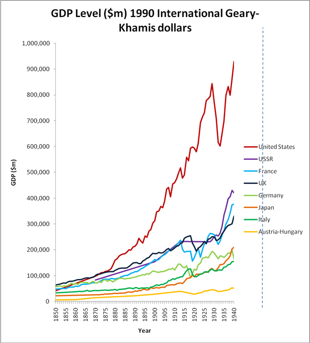 GDP level 1990 international Geary-Khamis dollars