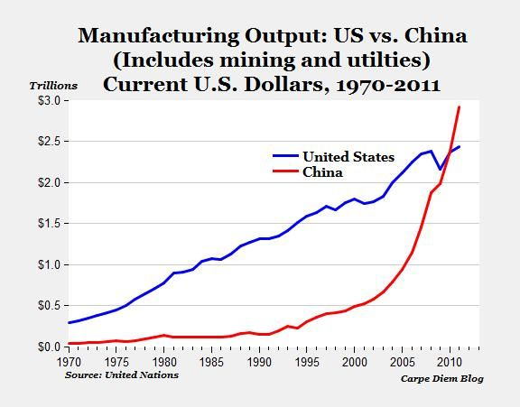 Manufacturing output US vs China