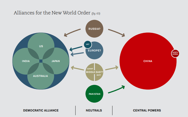 Global Alliances